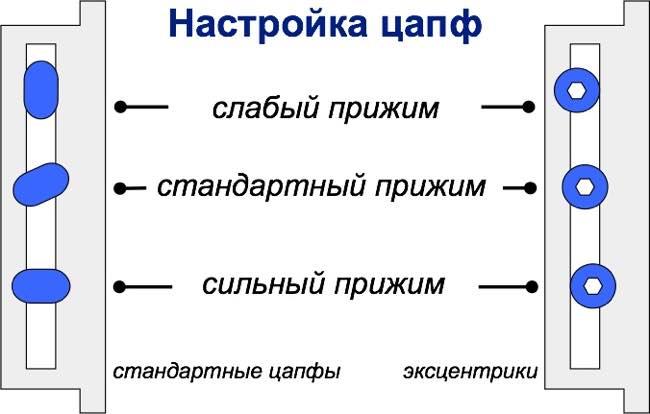 настройка цапф