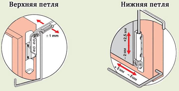 верхняя и нижняя петля окна
